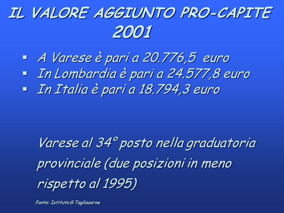 IL VALORE AGGIUNTO PRO-CAPITE 2001 IL VALORE AGGIUNTO PRO-CAPITE 2001 Fonte: Istituto G.Tagliacarne §A Varese è pari a 20.776,5 euro §In Lombardia è pari a 24.577,8 euro §In Italia è pari a 18.794,3 euro Varese al 34° posto nella graduatoria provinciale (due posizioni in meno rispetto al 1995)