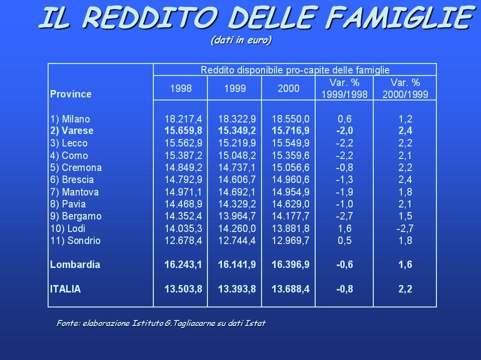 IL REDDITO DELLE FAMIGLIE (dati in euro) IL REDDITO DELLE FAMIGLIE (dati in euro) Fonte: elaborazione Istituto G.Tagliacarne su dati Istat