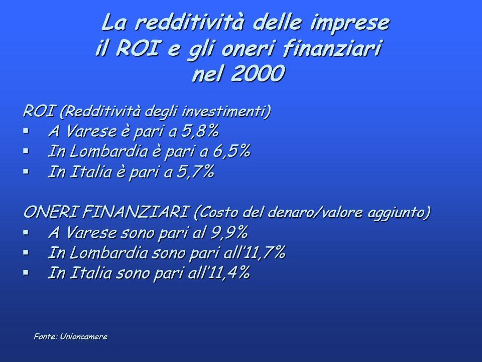 La redditività delle imprese il ROI e gli oneri finanziari nel 2000 La redditività delle imprese il ROI e gli oneri finanziari nel 2000 Fonte: Unioncamere ROI (Redditività degli investimenti) §A Varese è pari a 5,8% §In Lombardia è pari a 6,5% §In Italia è pari a 5,7% ONERI FINANZIARI ( Costo del denaro/valore aggiunto) §A Varese sono pari al 9,9% §In Lombardia sono pari all11,7% §In Italia sono pari all11,4%