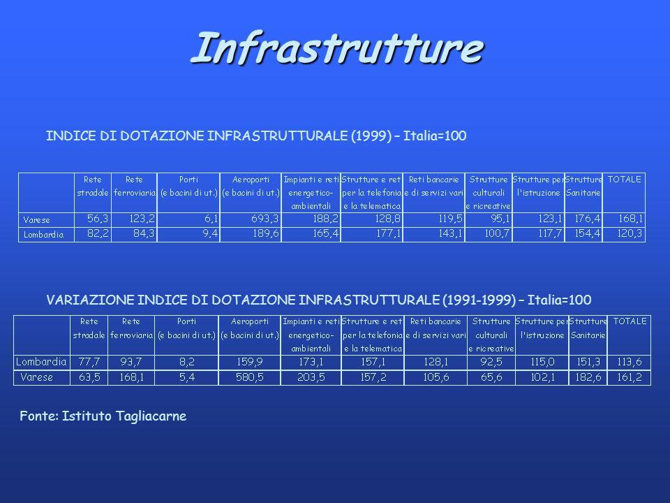 Infrastrutture Fonte: Istituto Tagliacarne INDICE DI DOTAZIONE INFRASTRUTTURALE (1999) – Italia=100 VARIAZIONE INDICE DI DOTAZIONE INFRASTRUTTURALE (1991-1999) – Italia=100
