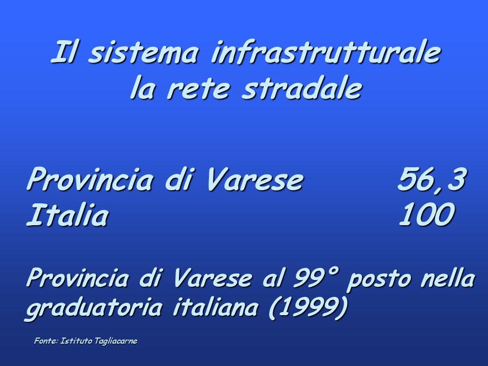 Il sistema infrastrutturale la rete stradale Provincia di Varese56,3 Italia100 Provincia di Varese al 99° posto nella graduatoria italiana (1999) Fonte: Istituto Tagliacarne