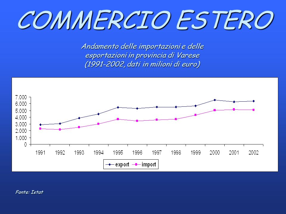 COMMERCIO ESTERO Andamento delle importazioni e delle esportazioni in provincia di Varese (1991-2002, dati in milioni di euro) Fonte: Istat