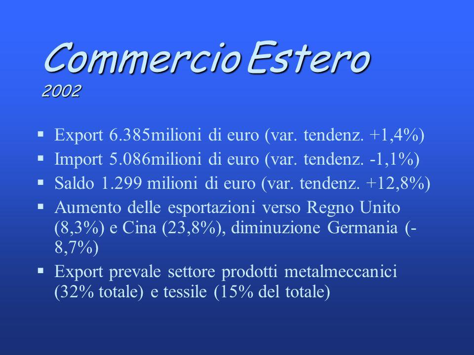 CommercioEstero 2002 Commercio Estero 2002 §Export 6.385milioni di euro (var.