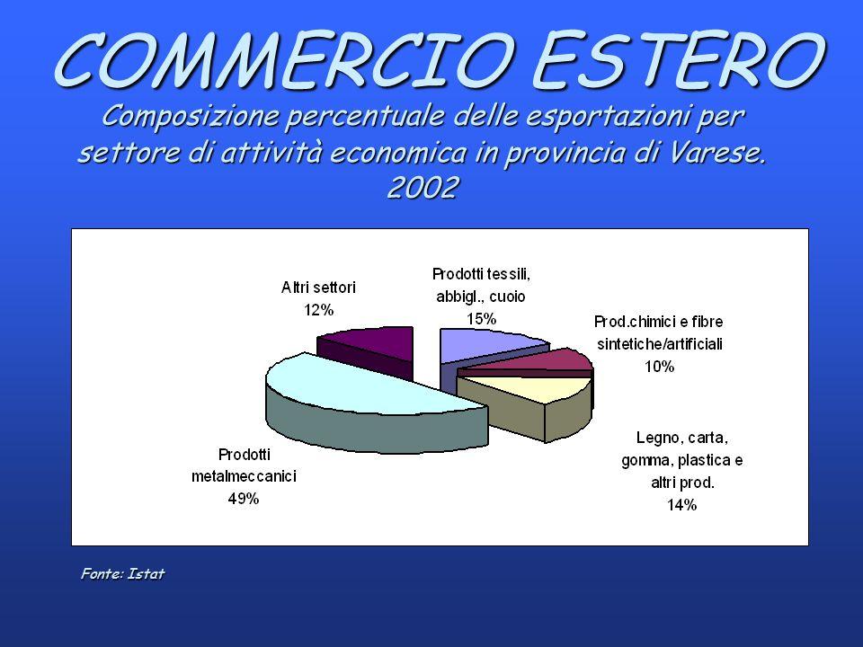 COMMERCIO ESTERO Composizione percentuale delle esportazioni per settore di attività economica in provincia di Varese.