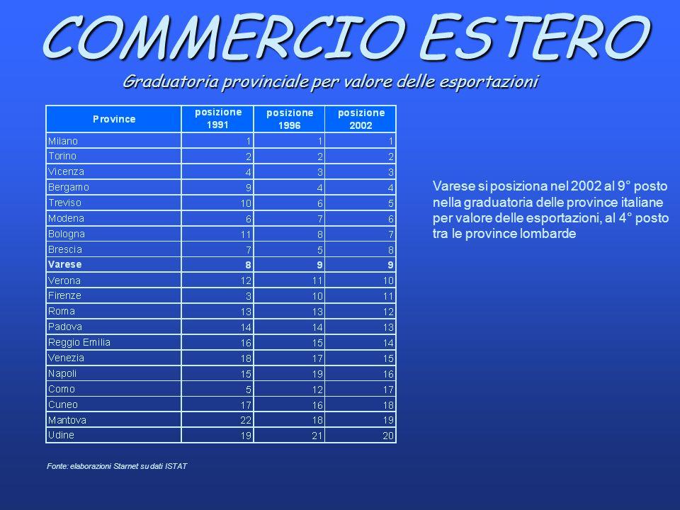 Fonte: elaborazioni Starnet su dati ISTAT Graduatoria provinciale per valore delle esportazioni Varese si posiziona nel 2002 al 9° posto nella graduatoria delle province italiane per valore delle esportazioni, al 4° posto tra le province lombarde