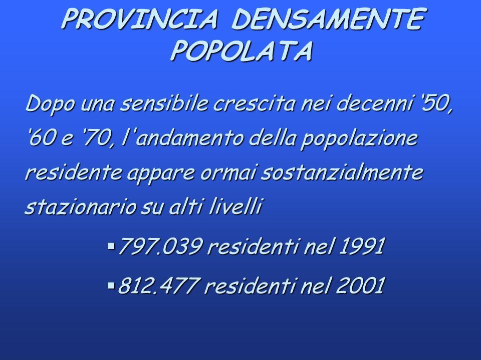 PROVINCIA DENSAMENTE POPOLATA Dopo una sensibile crescita nei decenni 50, 60 e 70, l andamento della popolazione residente appare ormai sostanzialmente stazionario su alti livelli §797.039 residenti nel 1991 §812.477 residenti nel 2001