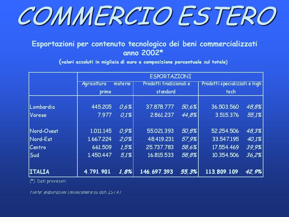 COMMERCIO ESTERO Esportazioni per contenuto tecnologico dei beni commercializzati anno 2002* ( valori assoluti in migliaia di euro e composizione percentuale sul totale)