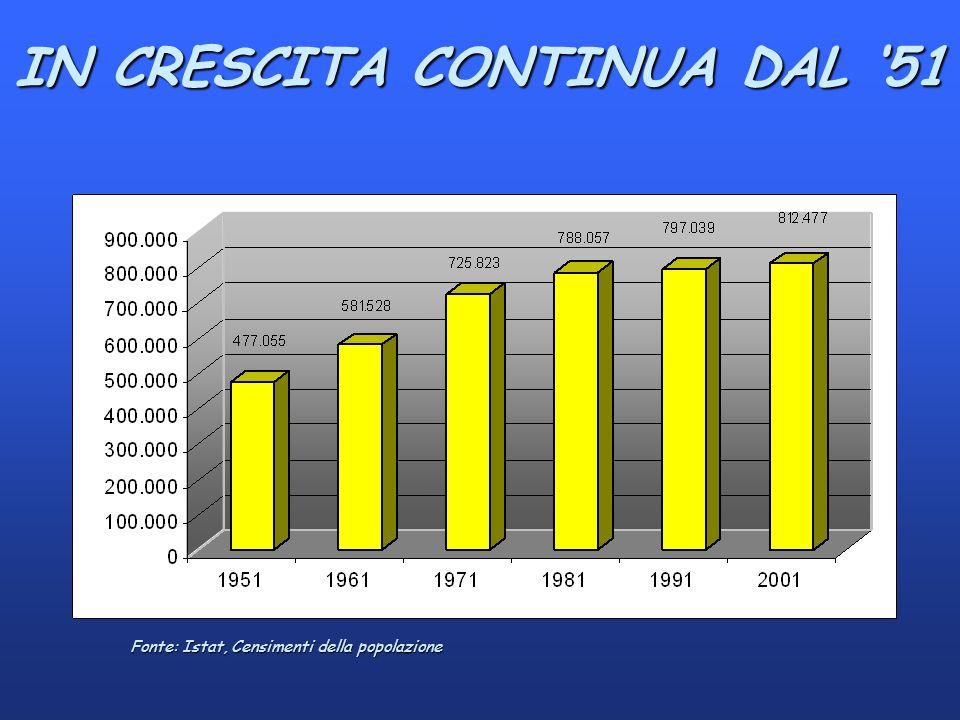 Fonte: Istat, Censimenti della popolazione IN CRESCITA CONTINUA DAL 51