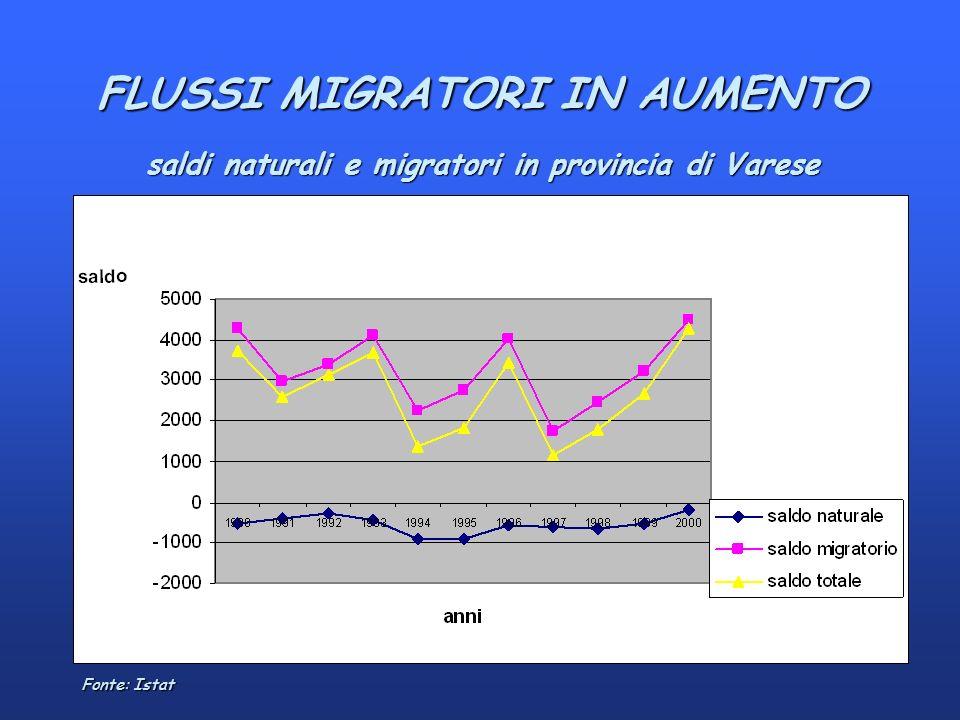 Fonte: Istat saldi naturali e migratori in provincia di Varese FLUSSI MIGRATORI IN AUMENTO