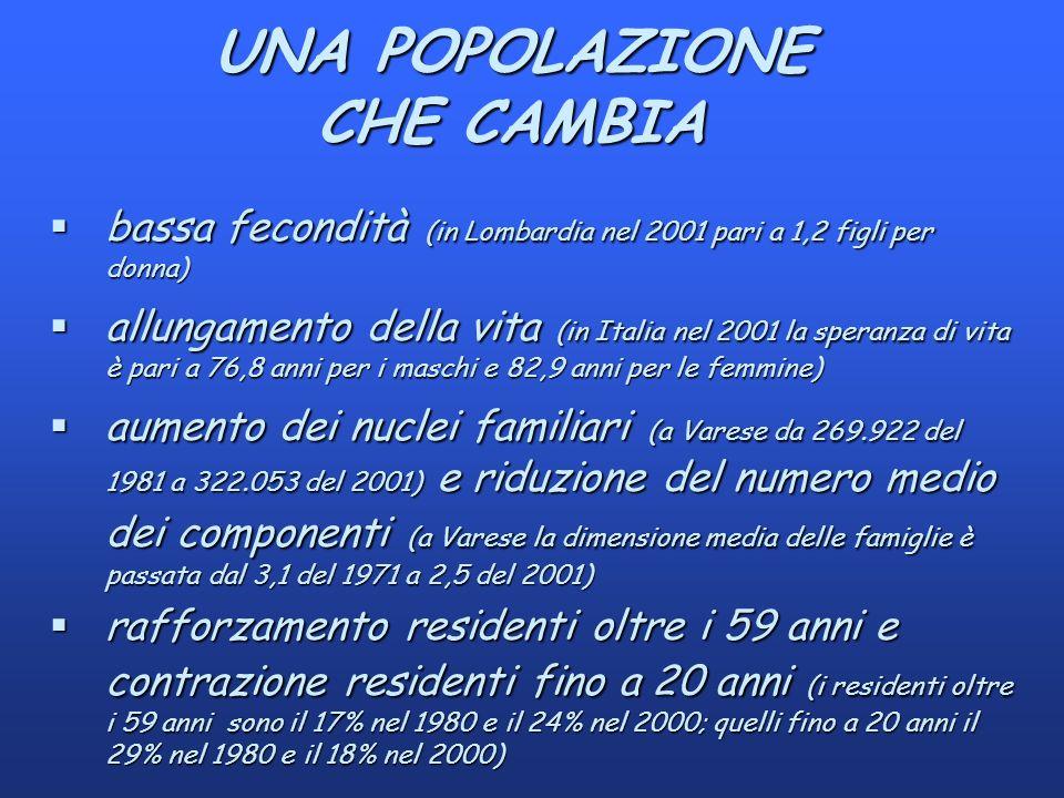 UNA POPOLAZIONE CHE CAMBIA §bassa fecondità (in Lombardia nel 2001 pari a 1,2 figli per donna) §allungamento della vita (in Italia nel 2001 la speranza di vita è pari a 76,8 anni per i maschi e 82,9 anni per le femmine) §aumento dei nuclei familiari (a Varese da 269.922 del 1981 a 322.053 del 2001) e riduzione del numero medio dei componenti (a Varese la dimensione media delle famiglie è passata dal 3,1 del 1971 a 2,5 del 2001) §rafforzamento residenti oltre i 59 anni e contrazione residenti fino a 20 anni (i residenti oltre i 59 anni sono il 17% nel 1980 e il 24% nel 2000; quelli fino a 20 anni il 29% nel 1980 e il 18% nel 2000)