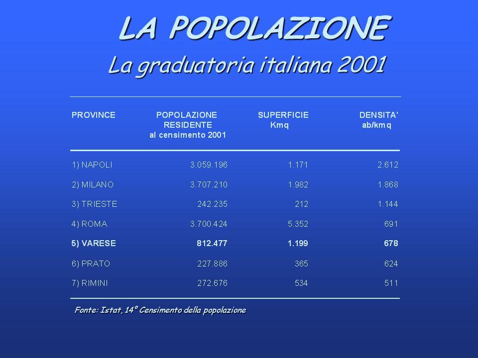 LA POPOLAZIONE LA POPOLAZIONE La graduatoria italiana 2001 Fonte: Istat, 14° Censimento della popolazione