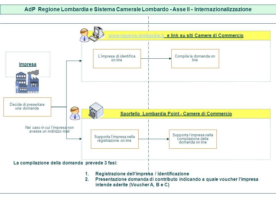 Impresa Decide di presentare una domanda AdP Regione Lombardia e Sistema Camerale Lombardo - Asse II - Internazionalizzazione www.regione.lombardia.it