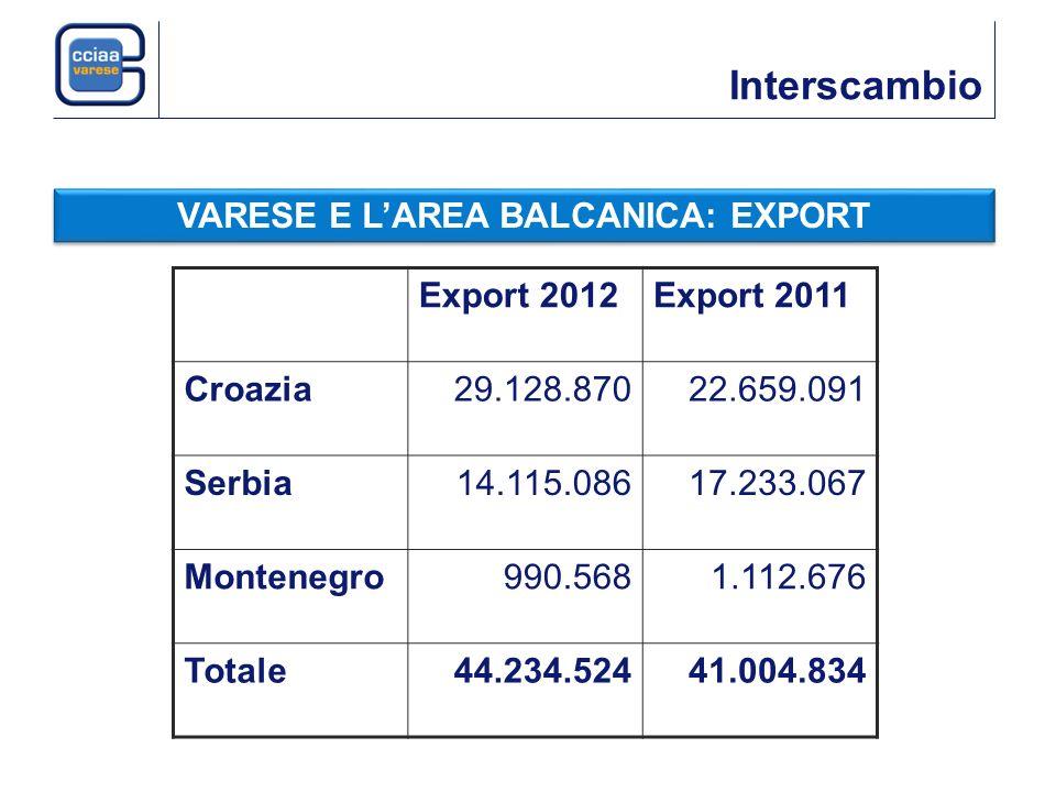 Interscambio VARESE E LAREA BALCANICA: EXPORT Export 2012Export 2011 Croazia29.128.87022.659.091 Serbia14.115.08617.233.067 Montenegro990.5681.112.676 Totale44.234.52441.004.834