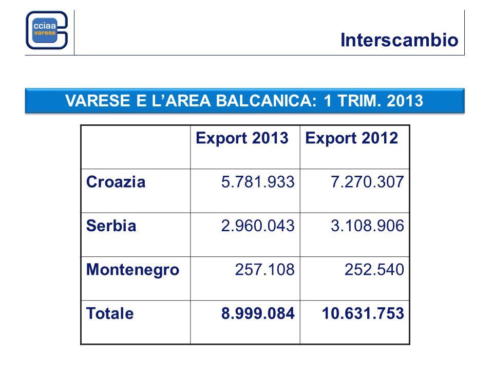 Interscambio VARESE E LAREA BALCANICA: 1 TRIM. 2013 Export 2013Export 2012 Croazia5.781.9337.270.307 Serbia2.960.0433.108.906 Montenegro257.108252.540