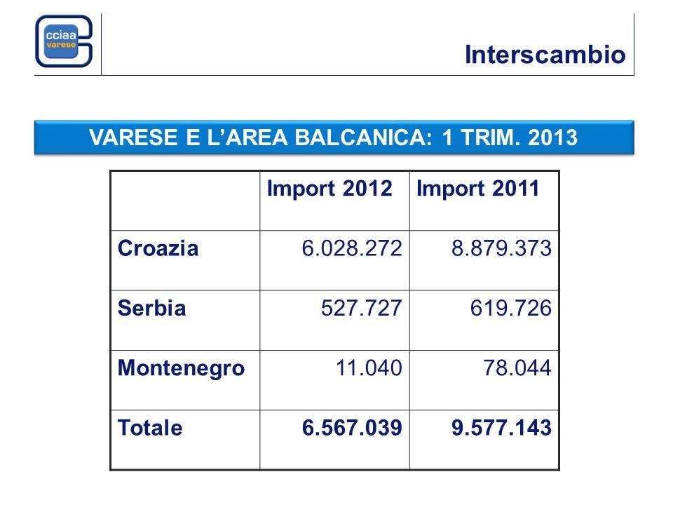 Interscambio VARESE E LAREA BALCANICA: 1 TRIM. 2013 Import 2012Import 2011 Croazia6.028.2728.879.373 Serbia527.727619.726 Montenegro11.04078.044 Total