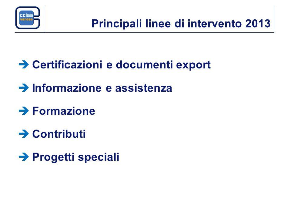 Principali linee di intervento 2013 Certificazioni e documenti export Informazione e assistenza Formazione Contributi Progetti speciali