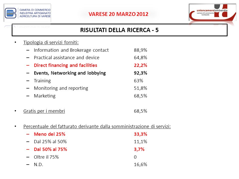 VARESE 20 MARZO 2012 RISULTATI DELLA RICERCA - 5 Tipologia di servizi forniti: – Information and Brokerage contact88,9% – Practical assistance and device64,8% – Direct financing and facilities22,2% – Events, Networking and lobbying92,3% – Training63% – Monitoring and reporting51,8% – Marketing68,5% Gratis per i membri68,5% Percentuale del fatturato derivante dalla somministrazione di servizi: – Meno del 25%33,3% – Dal 25% al 50%11,1% – Dal 50% al 75%3,7% – Oltre il 75%0 – N.D.16,6%