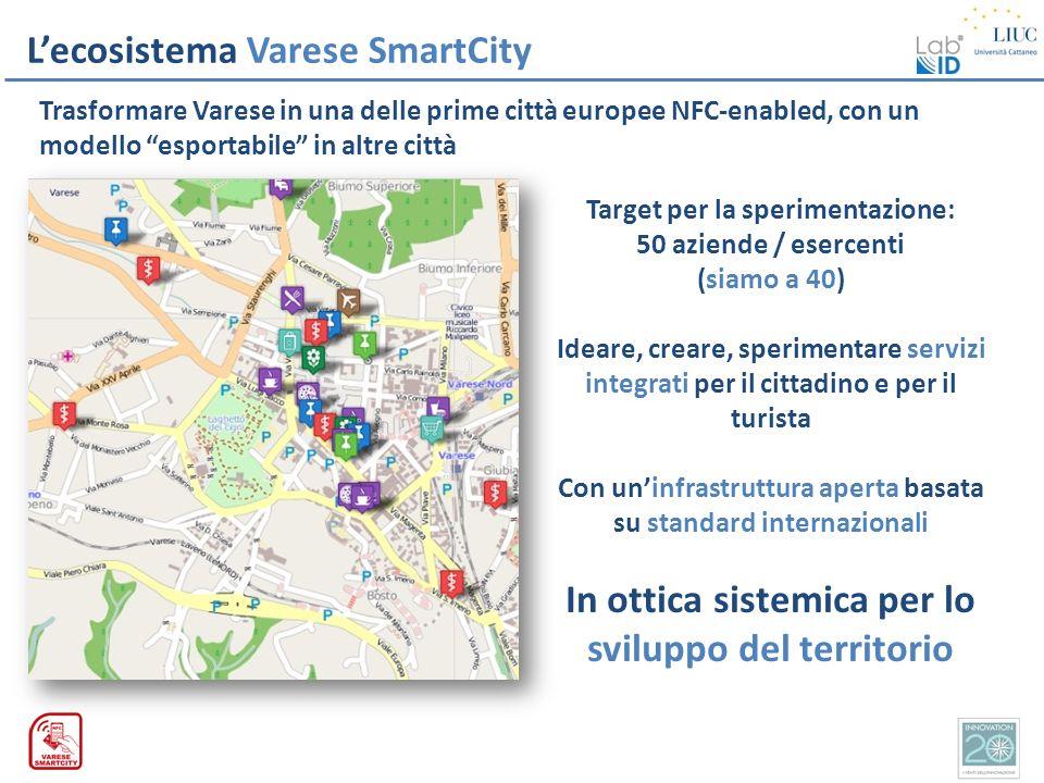Lecosistema Varese SmartCity Target per la sperimentazione: 50 aziende / esercenti (siamo a 40) Ideare, creare, sperimentare servizi integrati per il