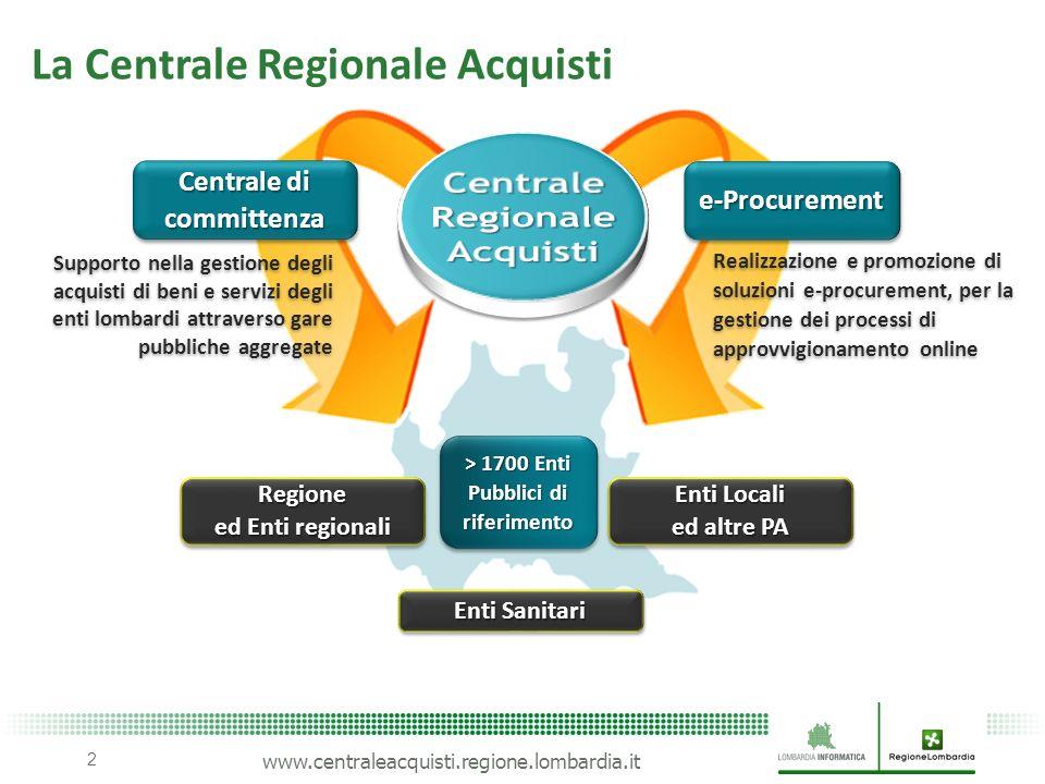 www.centraleacquisti.regione.lombardia.it RACCOLTA FABBISOGNI 2011-2012 ANALISI MERCATO E-SURVEYINGE-SURVEYING ORDINEORDINE SCELTA DEL CONTRAENTE PAGAMENTOPAGAMENTOARCHIVIAZIONEARCHIVIAZIONE E-ORDERINGE-ORDERING E-TENDERINGE-TENDERING E-INVOICING E-PAYMENT E-ARCHIVINGE-ARCHIVING Cloud computing Sito web Portale verifiche ispettive CRM contact center Strumenti a supporto Business intelligence PEC Firma digitale Strumenti abilitanti NECA SINTEL FOL Conservazione sostitutiva I servizi e-procurement della CRA 3