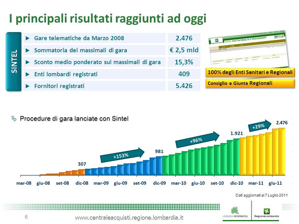www.centraleacquisti.regione.lombardia.it I principali risultati raggiunti ad oggi 6 +153% +96% +29% SINTELSINTEL Procedure di gara lanciate con Sinte