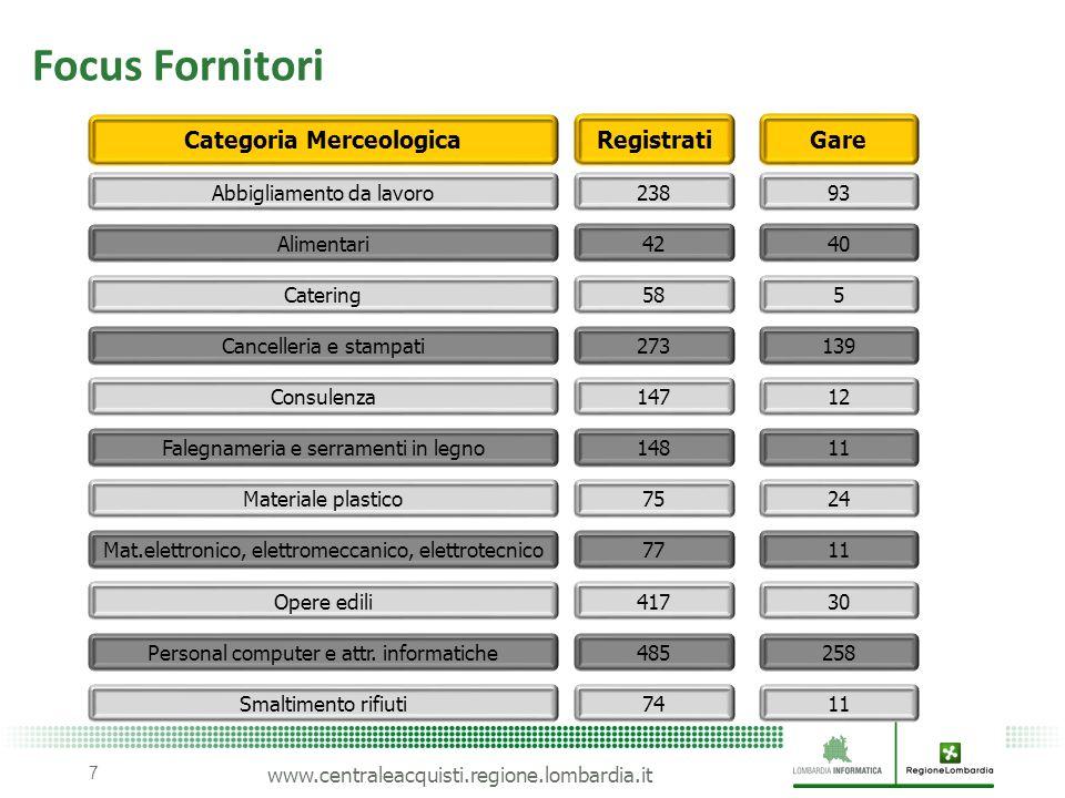 www.centraleacquisti.regione.lombardia.it Focus Fornitori 7 Alimentari 4240 Catering 585 Cancelleria e stampati 273139 Consulenza 14712 Opere edili 41
