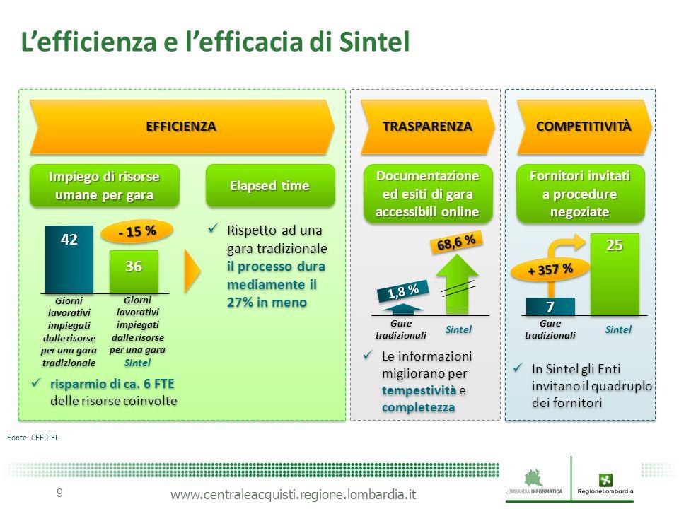 www.centraleacquisti.regione.lombardia.it EFFICIENZAEFFICIENZA risparmio di ca. 6 FTE delle risorse coinvolte 42 36 - 15 % Giorni lavorativi impiegati