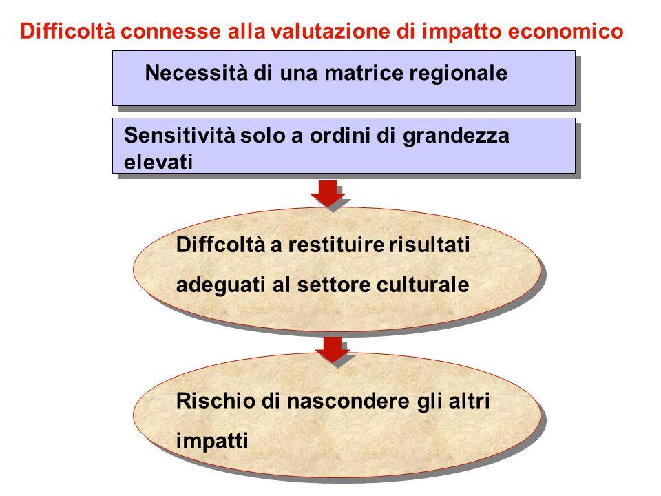 Necessità di una matrice regionale Sensitività solo a ordini di grandezza elevati Diffcoltà a restituire risultati adeguati al settore culturale Diffi