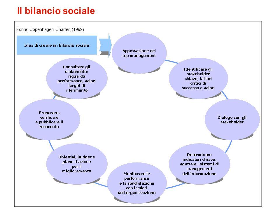 Il bilancio sociale Fonte: Copenhagen Charter, (1999)