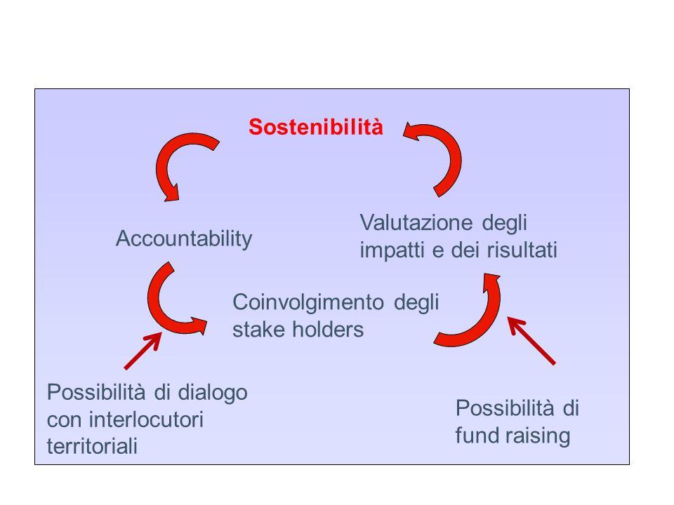 Sostenibilità Accountability Coinvolgimento degli stake holders Valutazione degli impatti e dei risultati Possibilità di dialogo con interlocutori territoriali Possibilità di fund raising