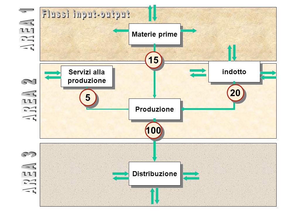Servizi alla produzione Servizi alla produzione Produzione Distribuzione Materie prime indotto 15 100 20 5 5