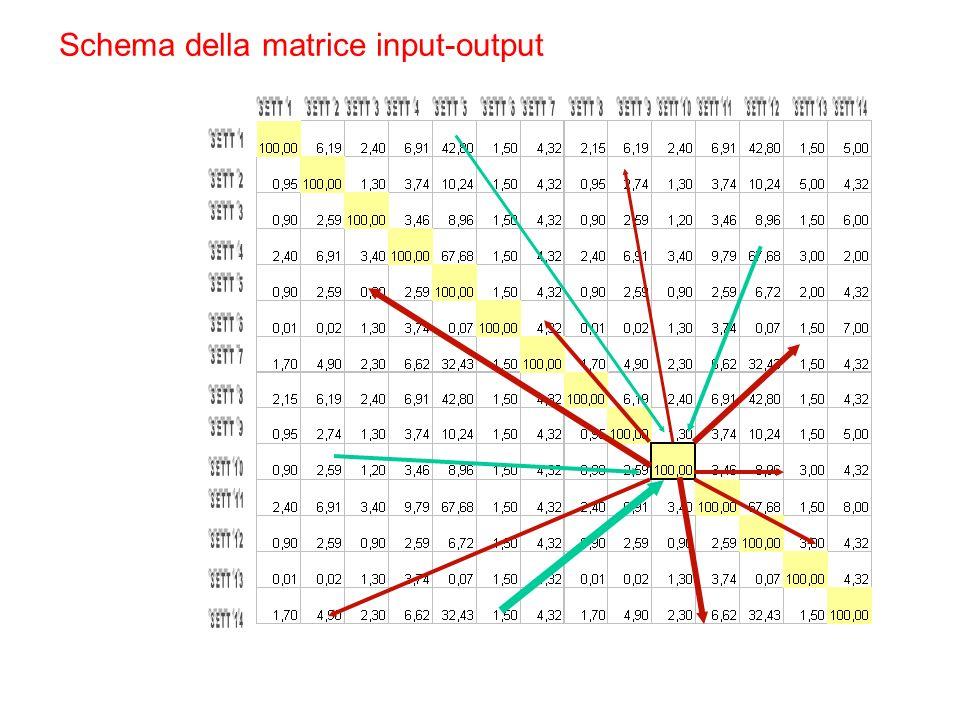 Schema della matrice input-output