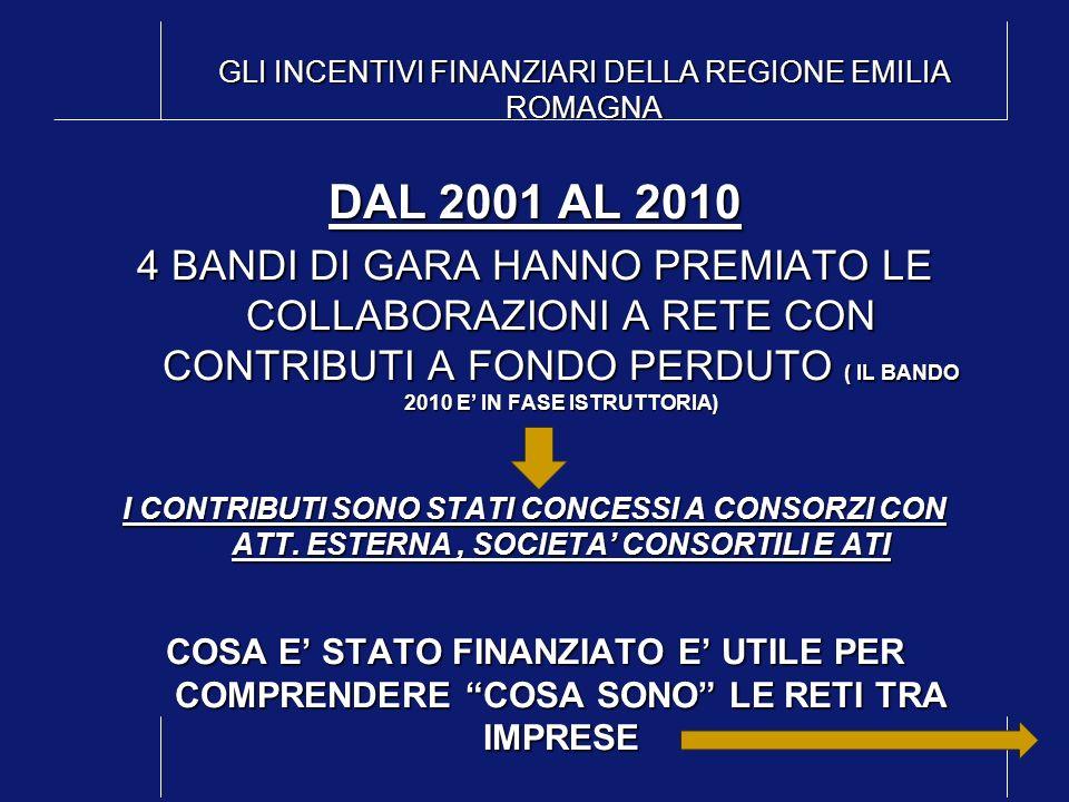 GLI INCENTIVI FINANZIARI DELLA REGIONE EMILIA ROMAGNA DAL 2001 AL 2010 4 BANDI DI GARA HANNO PREMIATO LE COLLABORAZIONI A RETE CON CONTRIBUTI A FONDO