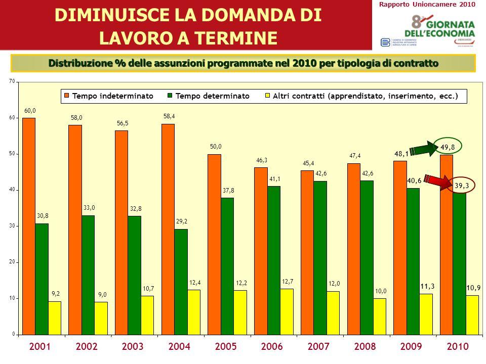 Distribuzione % delle assunzioni programmate nel 2010 per tipologia di contratto DIMINUISCE LA DOMANDA DI LAVORO A TERMINE 60,0 58,0 56,5 58,4 50,0 46