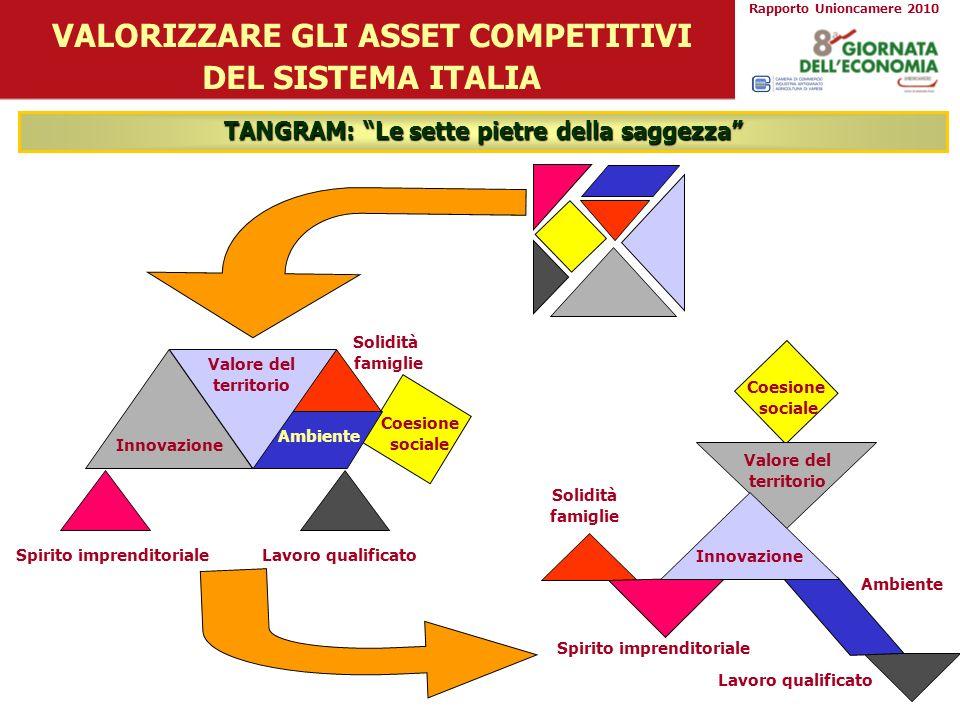 VALORIZZARE GLI ASSET COMPETITIVI DEL SISTEMA ITALIA TANGRAM: Le sette pietre della saggezza Spirito imprenditoriale Lavoro qualificato Innovazione So