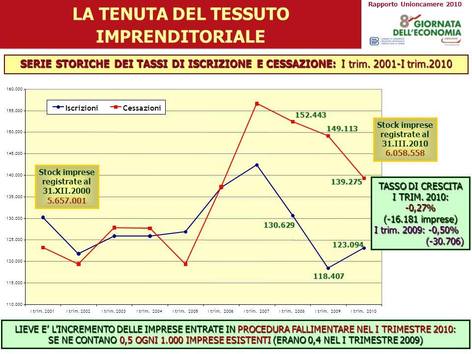 LA TENUTA DEL TESSUTO IMPRENDITORIALE SERIE STORICHE DEI TASSI DI ISCRIZIONE E CESSAZIONE: I trim. 2001-I trim.2010 LIEVE E LINCREMENTO DELLE IMPRESE