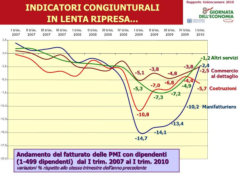 INDICATORI CONGIUNTURALI IN LENTA RIPRESA... Costruzioni Commercio al dettaglio Altri servizi -14,7 -14,1 -13,4 -10,2 -2,4 -10,8 -7,0 -6,8 -4,4 -5,7 -