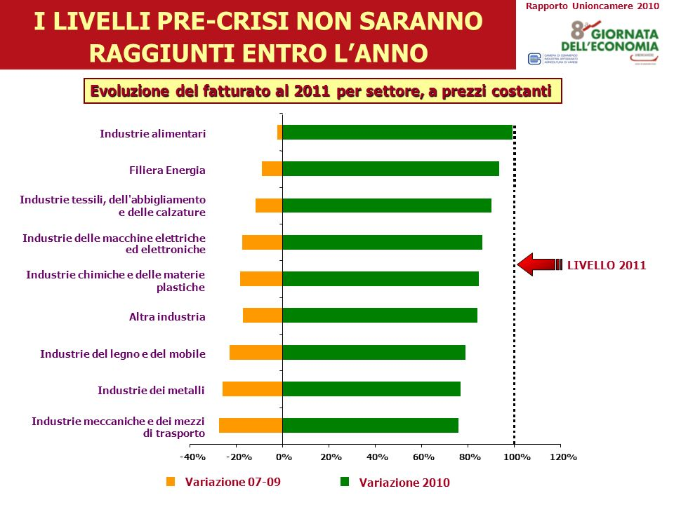 I LIVELLI PRE-CRISI NON SARANNO RAGGIUNTI ENTRO LANNO -40%-20%0%20%40%60%80%100%120% Industrie meccaniche e dei mezzi di trasporto Industrie dei metal
