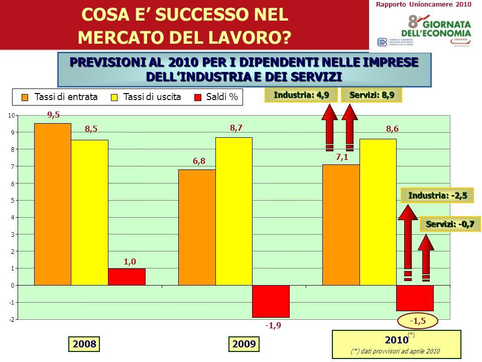 -4,0-3,5-3,0-2,5-2,0-1,5-1,0-0,50,0 ANCORA MARCATA MA MENO INTENSA LA FLESSIONE NELLINDUSTRIA -172.620 SALDI OCCUPAZIONALI PREVISTI DALLE IMPRESE INDUSTRIALI PER IL 2010 (in % e val.