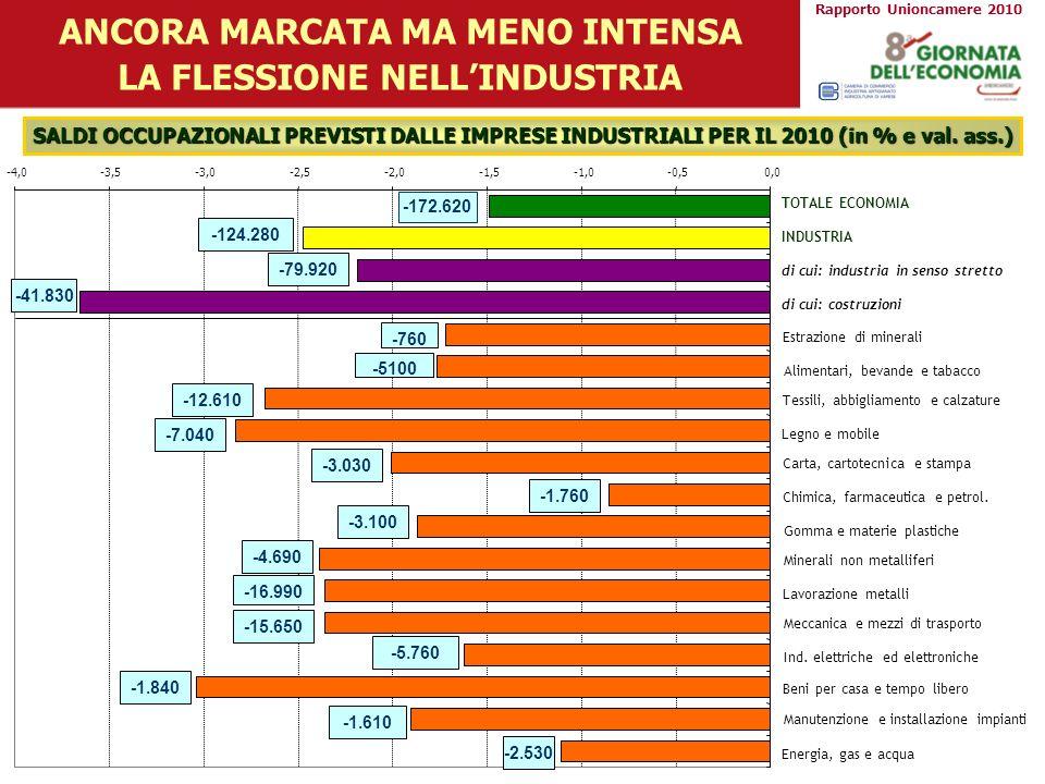 -4,0-3,5-3,0-2,5-2,0-1,5-1,0-0,50,0 ANCORA MARCATA MA MENO INTENSA LA FLESSIONE NELLINDUSTRIA -172.620 SALDI OCCUPAZIONALI PREVISTI DALLE IMPRESE INDU