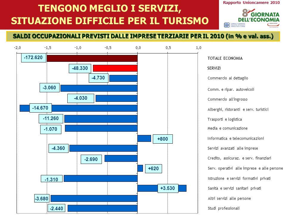 SALDI OCCUPAZIONALI PREVISTI DALLE IMPRESE TERZIARIE PER IL 2010 (in % e val. ass.) TENGONO MEGLIO I SERVIZI, SITUAZIONE DIFFICILE PER IL TURISMO TOTA
