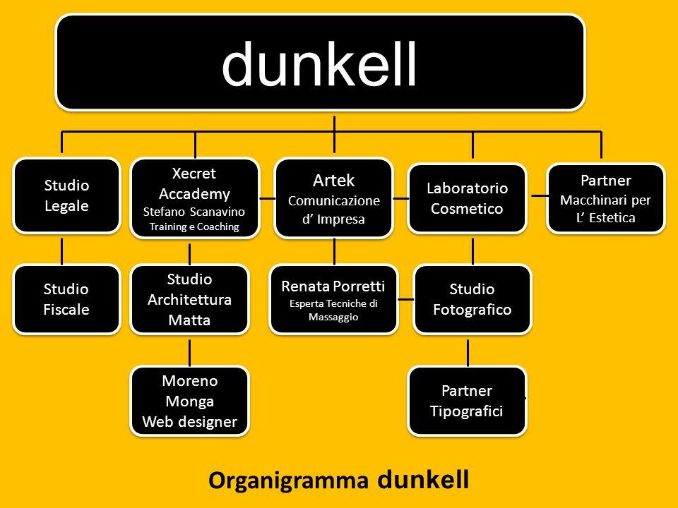 dunkell Artek Comunicazione d Impresa Artek Comunicazione d Impresa Studio Legale Studio Fiscale Moreno Monga Web designer Moreno Monga Web designer L