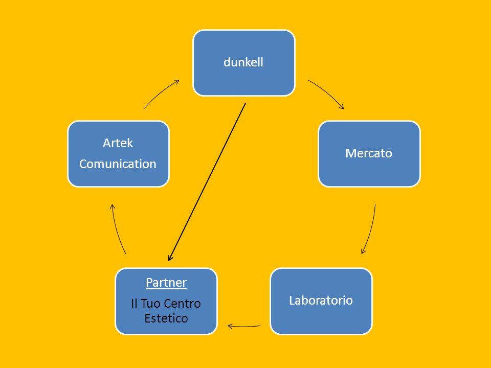 dunkellMercatoLaboratorio Partner Il Tuo Centro Estetico Artek Comunication