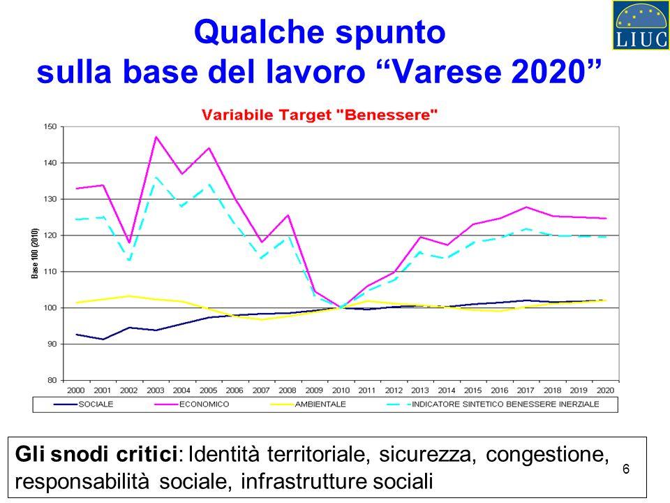 6 Qualche spunto sulla base del lavoro Varese 2020 Gli snodi critici: Identità territoriale, sicurezza, congestione, responsabilità sociale, infrastrutture sociali
