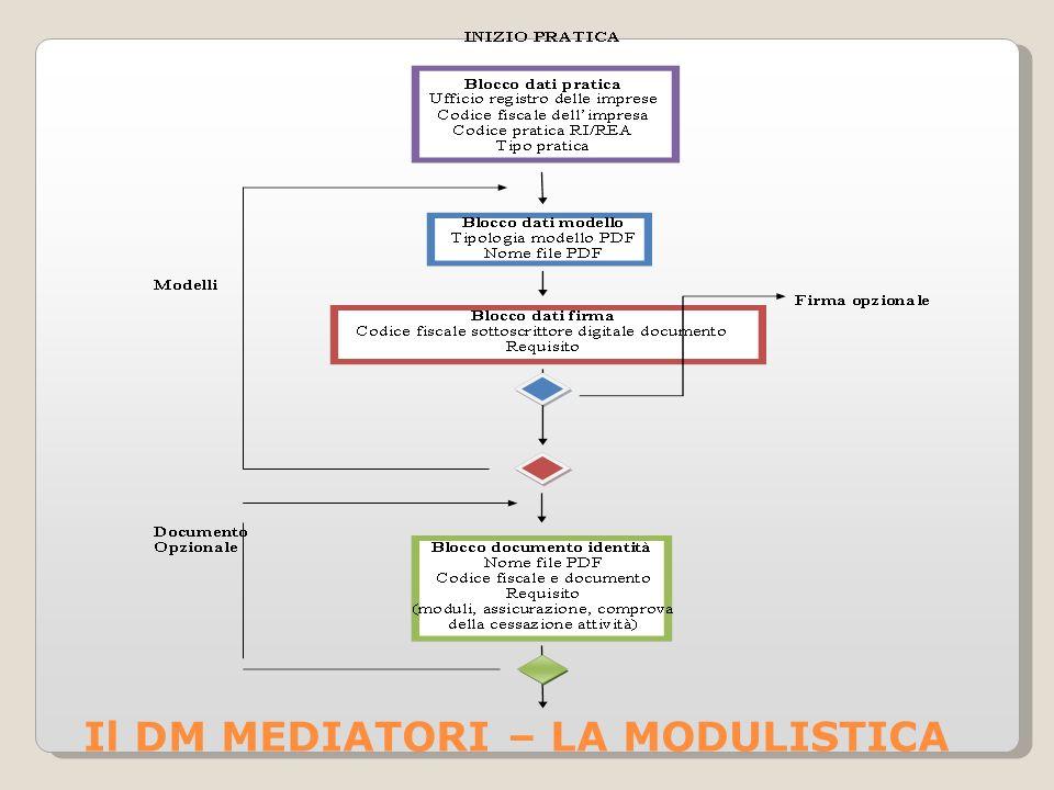 Il DM MEDIATORI – LA MODULISTICA