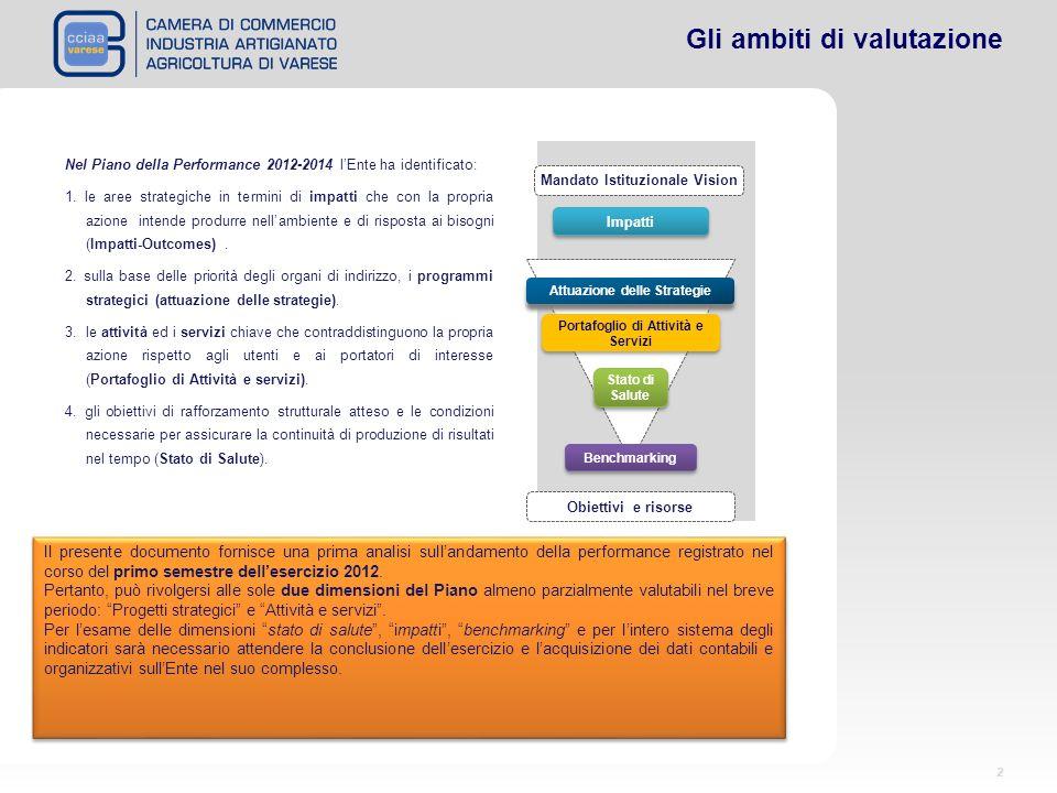 2 Gli ambiti di valutazione Nel Piano della Performance 2012-2014 lEnte ha identificato: 1. le aree strategiche in termini di impatti che con la propr