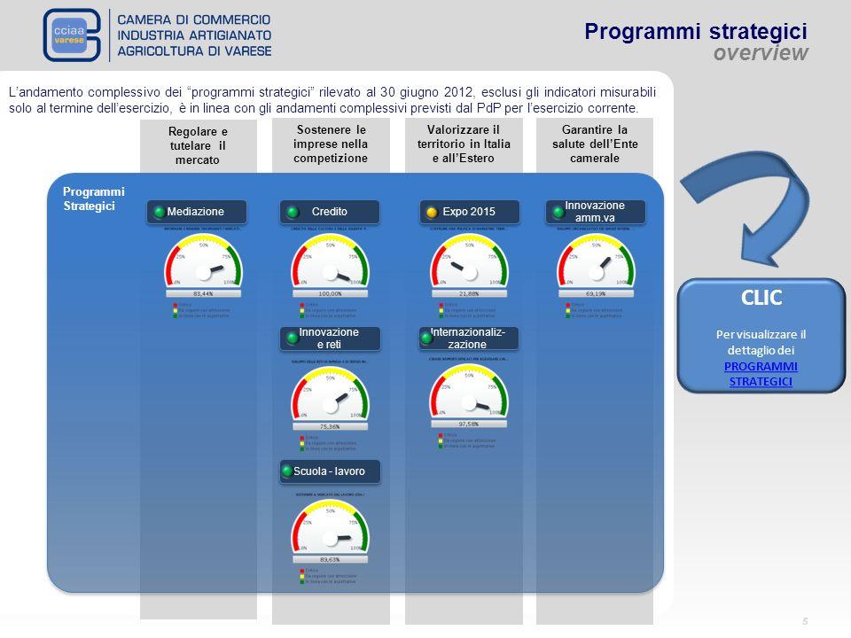5 Programmi strategici overview Regolare e tutelare il mercato Sostenere le imprese nella competizione Valorizzare il territorio in Italia e allEstero Garantire la salute dellEnte camerale Programmi Strategici Programmi Strategici Mediazione Credito Expo 2015 Innovazione e reti Innovazione amm.va Scuola - lavoro Internazionaliz- zazione Landamento complessivo dei programmi strategici rilevato al 30 giugno 2012, esclusi gli indicatori misurabili solo al termine dellesercizio, è in linea con gli andamenti complessivi previsti dal PdP per lesercizio corrente.
