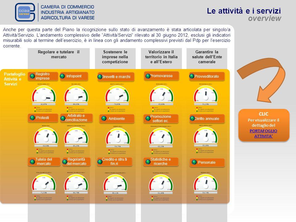 Le attività e i servizi overview Regolare e tutelare il mercato Sostenere le imprese nella competizione Valorizzare il territorio in Italia e allEster