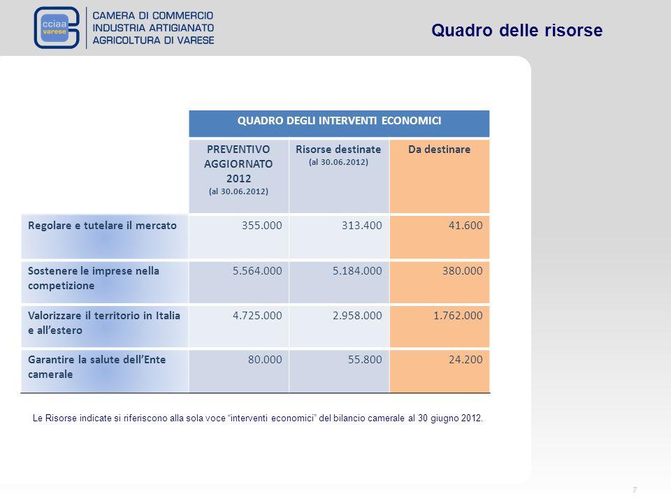 QUADRO DEGLI INTERVENTI ECONOMICI PREVENTIVO AGGIORNATO 2012 (al 30.06.2012) Risorse destinate (al 30.06.2012) Da destinare Regolare e tutelare il mercato355.000313.40041.600 Sostenere le imprese nella competizione 5.564.0005.184.000380.000 Valorizzare il territorio in Italia e allestero 4.725.0002.958.0001.762.000 Garantire la salute dellEnte camerale 80.00055.80024.200 7 Le Risorse indicate si riferiscono alla sola voce interventi economici del bilancio camerale al 30 giugno 2012.