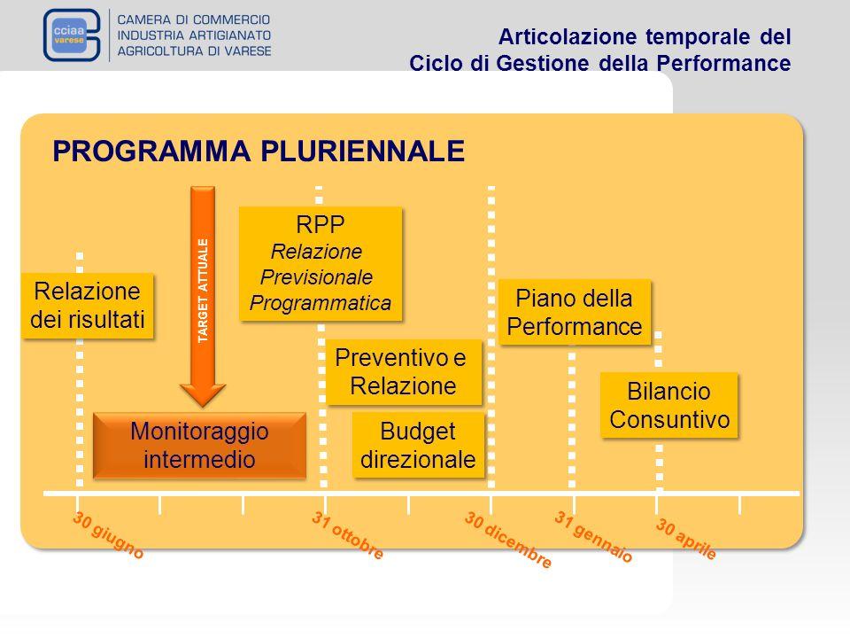 Articolazione temporale del Ciclo di Gestione della Performance PROGRAMMA PLURIENNALE RPP Relazione Previsionale Programmatica RPP Relazione Prevision