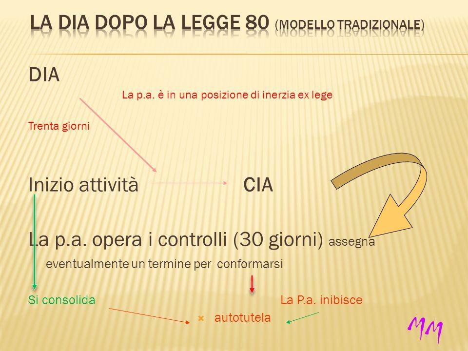 DIA La p.a. è in una posizione di inerzia ex lege Trenta giorni Inizio attività CIA La p.a.